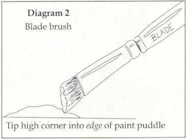 Loading the Blade Brush